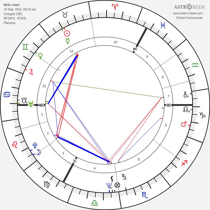 Petra Niehaus - Astrology Natal Birth Chart