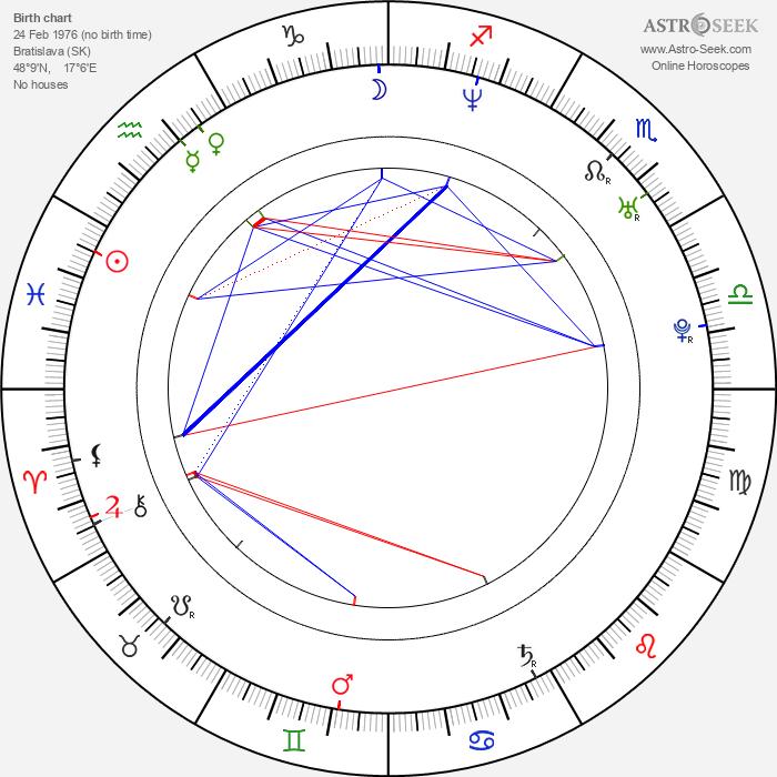 Petra Polnišová - Astrology Natal Birth Chart