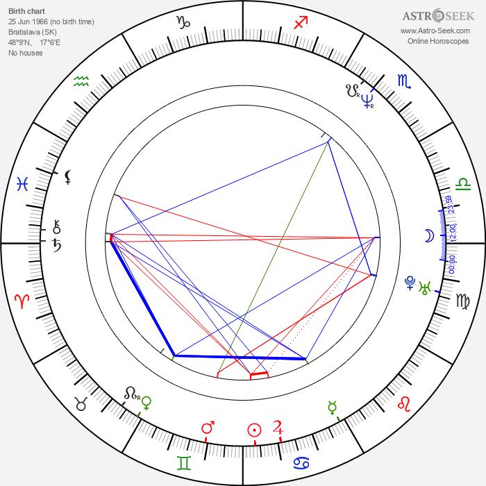 Petra Vančíková - Astrology Natal Birth Chart