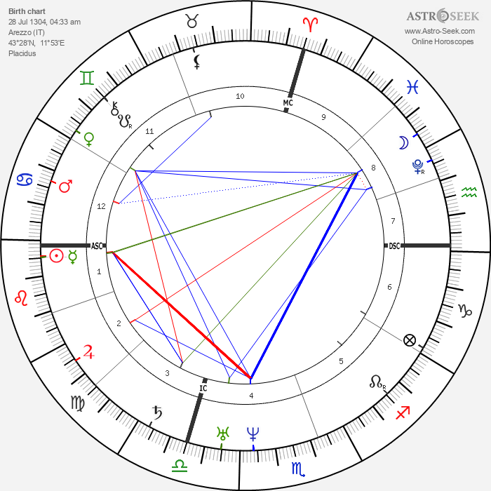 Petrarch - Astrology Natal Birth Chart