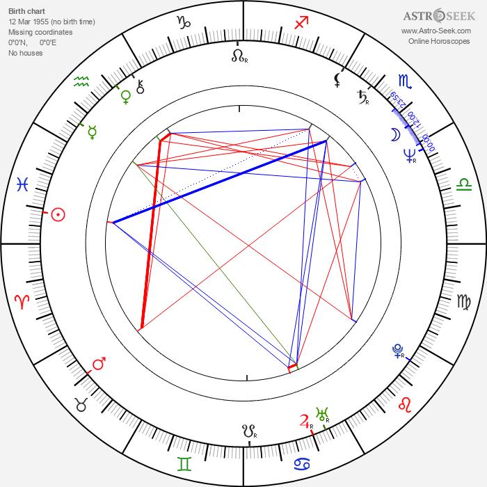 Petre Nicolae - Astrology Natal Birth Chart