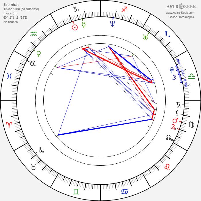 Petri Lindroos - Astrology Natal Birth Chart
