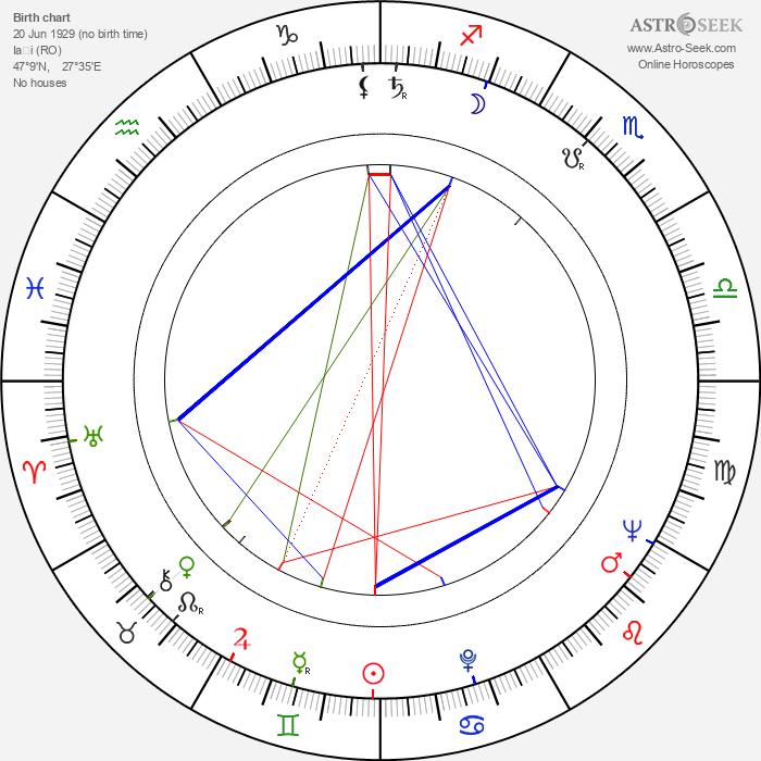 Petrica Gheorghiu - Astrology Natal Birth Chart