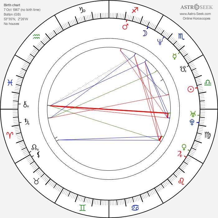 Petrichor Bharali - Astrology Natal Birth Chart