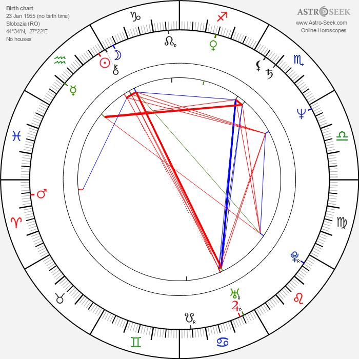 Petru Filip - Astrology Natal Birth Chart