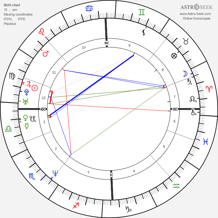Petter Bragee - Astrology Natal Birth Chart