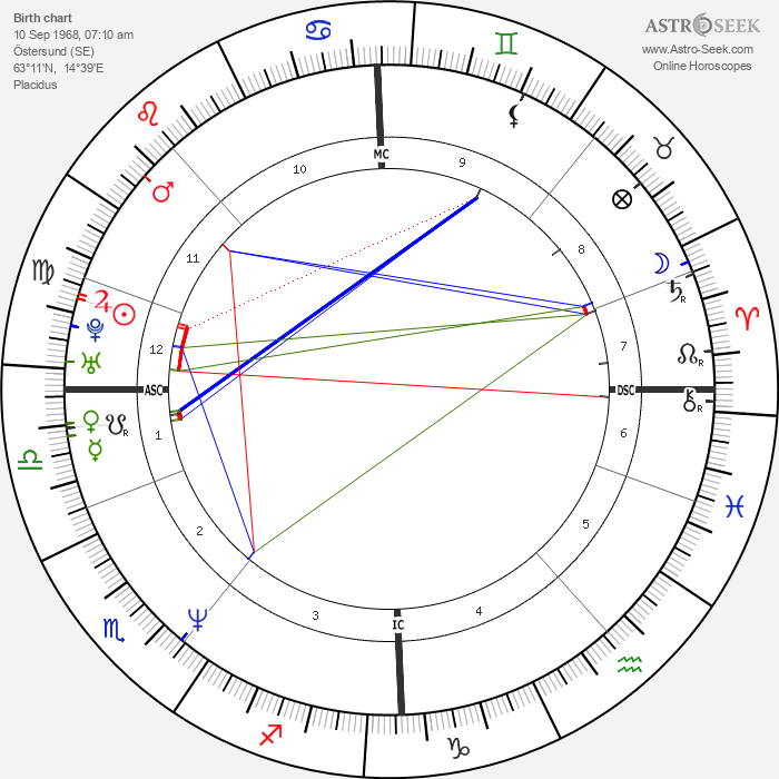 Petter Bragee - Astrology Natal Birth Chart
