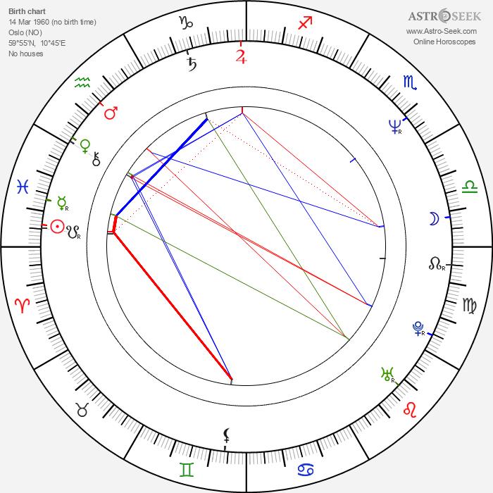 Petter Næss - Astrology Natal Birth Chart