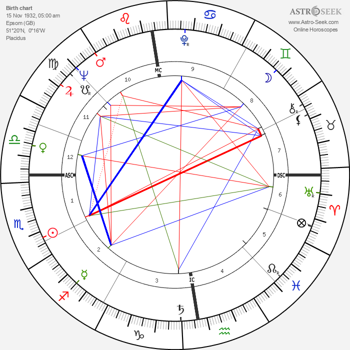 Petula Clark - Astrology Natal Birth Chart