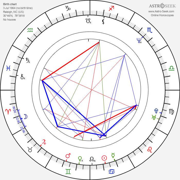 Peyton Reed - Astrology Natal Birth Chart