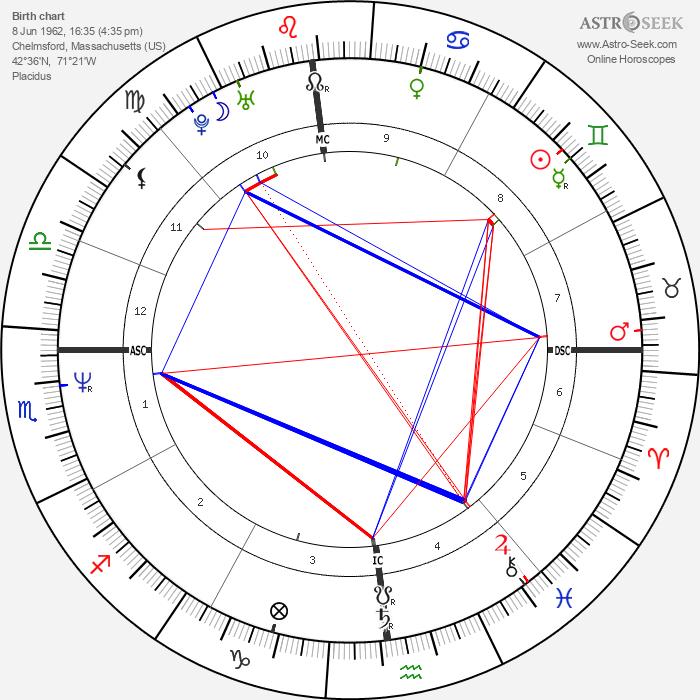 Phil Bourque - Astrology Natal Birth Chart