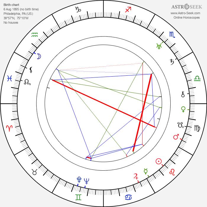 Phil Boutelje - Astrology Natal Birth Chart