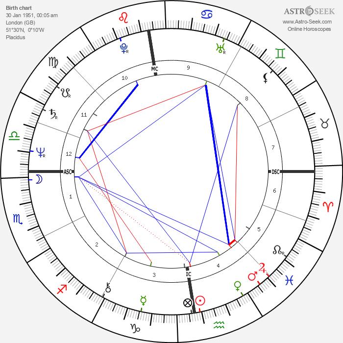 Phil Collins - Astrology Natal Birth Chart
