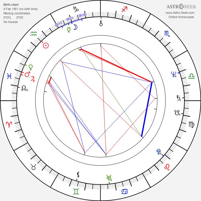Phil Ehart - Astrology Natal Birth Chart