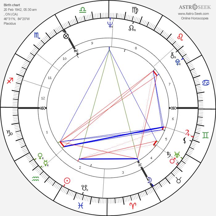 Phil Esposito - Astrology Natal Birth Chart
