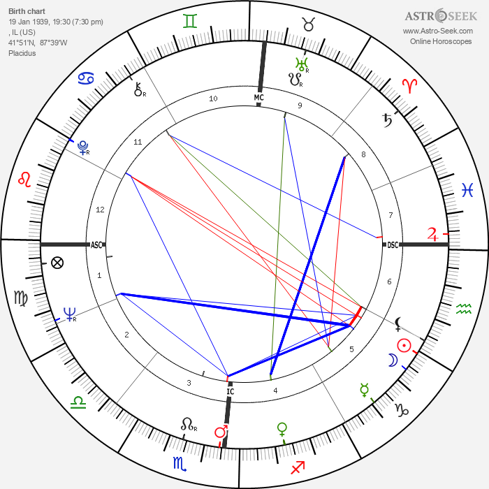Phil Everly - Astrology Natal Birth Chart