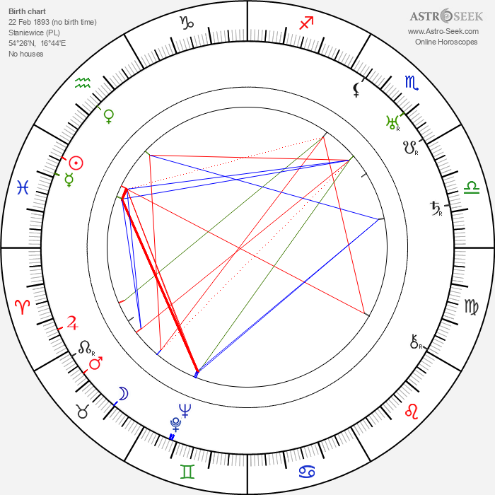 Phil Goldstone - Astrology Natal Birth Chart