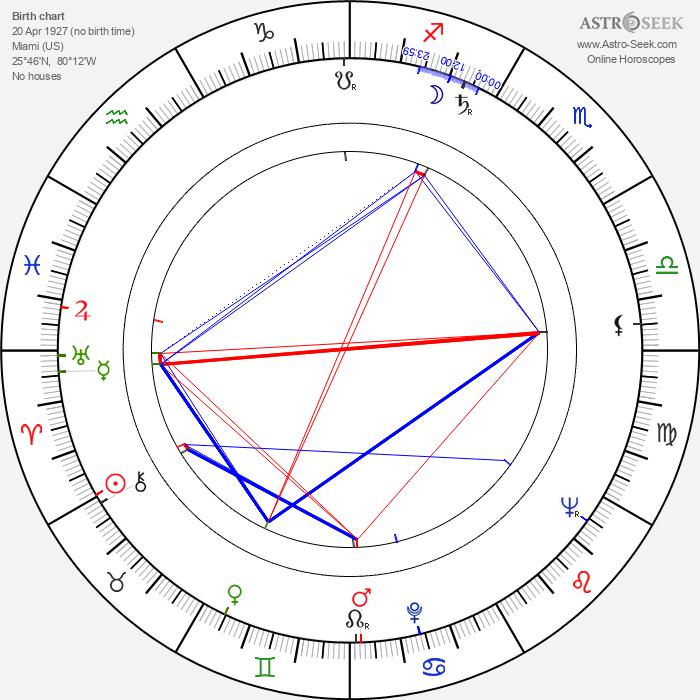 Phil Hill - Astrology Natal Birth Chart
