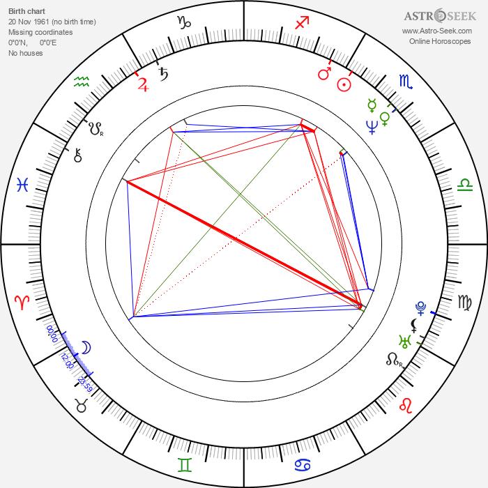 Phil Joanou - Astrology Natal Birth Chart