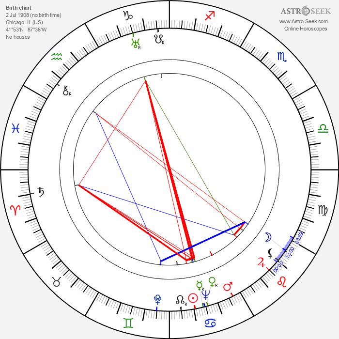 Phil Karlson - Astrology Natal Birth Chart