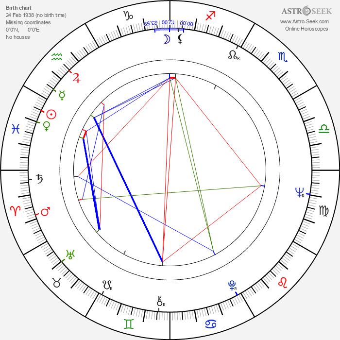 Phil Knight - Astrology Natal Birth Chart