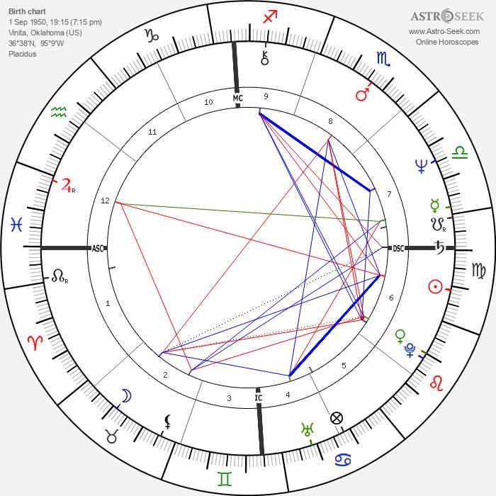 Phil McGraw - Astrology Natal Birth Chart
