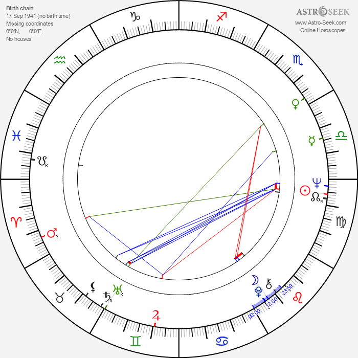 Phil Meheux - Astrology Natal Birth Chart