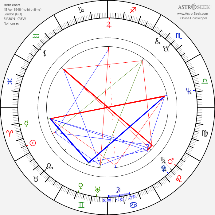 Phil Mogg - Astrology Natal Birth Chart