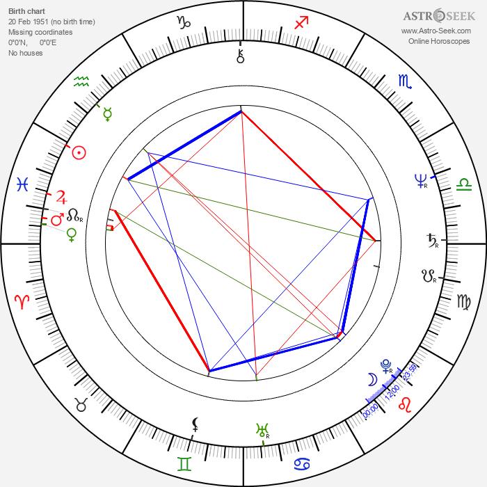 Phil Neal - Astrology Natal Birth Chart