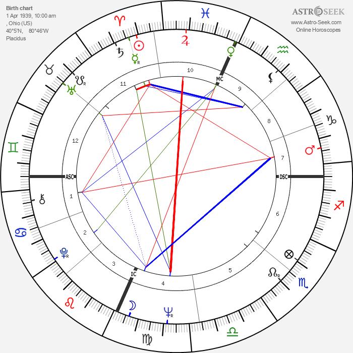 Phil Niekro - Astrology Natal Birth Chart