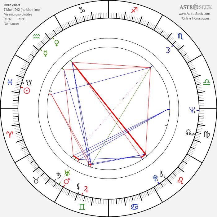 Phil Parmet - Astrology Natal Birth Chart