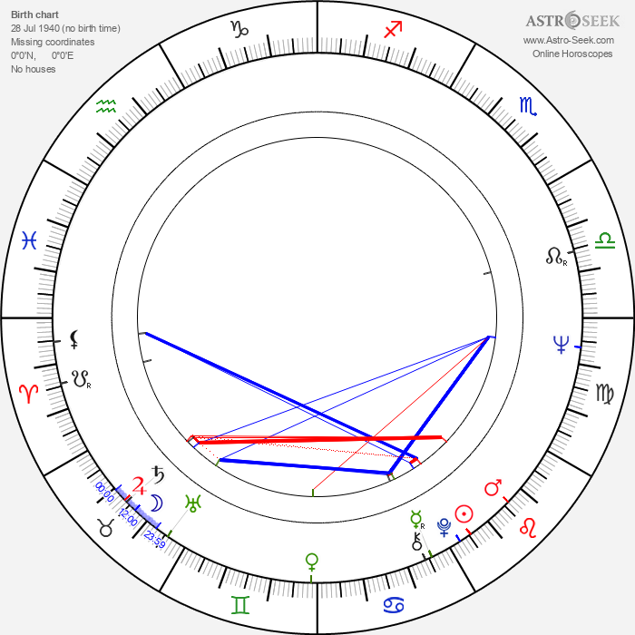 Phil Proctor - Astrology Natal Birth Chart