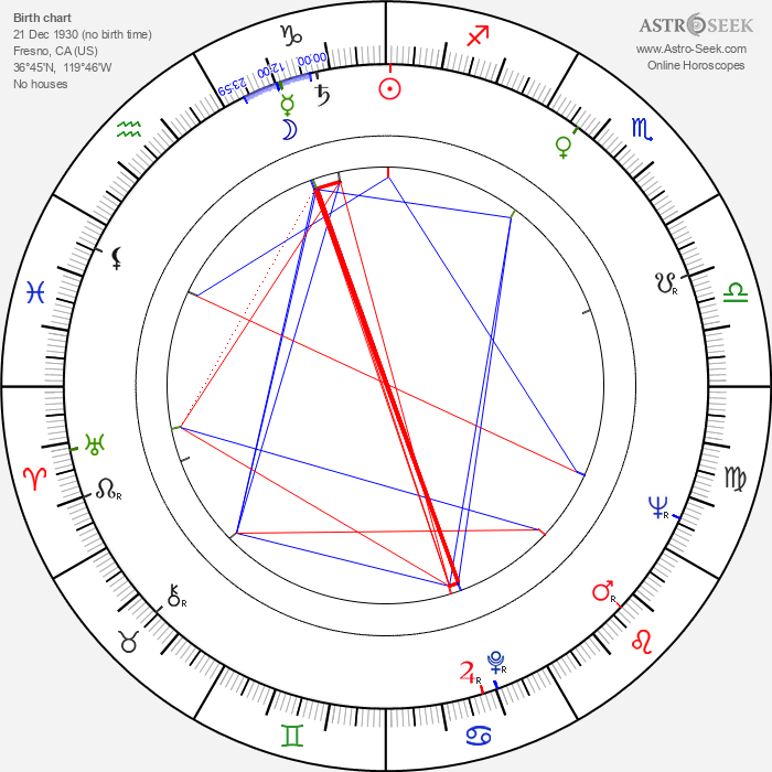 Phil Roman - Astrology Natal Birth Chart