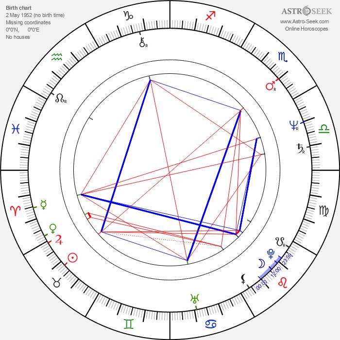 Phil Rose - Astrology Natal Birth Chart