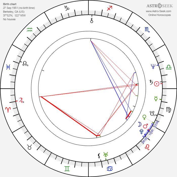 Phil Tippett - Astrology Natal Birth Chart