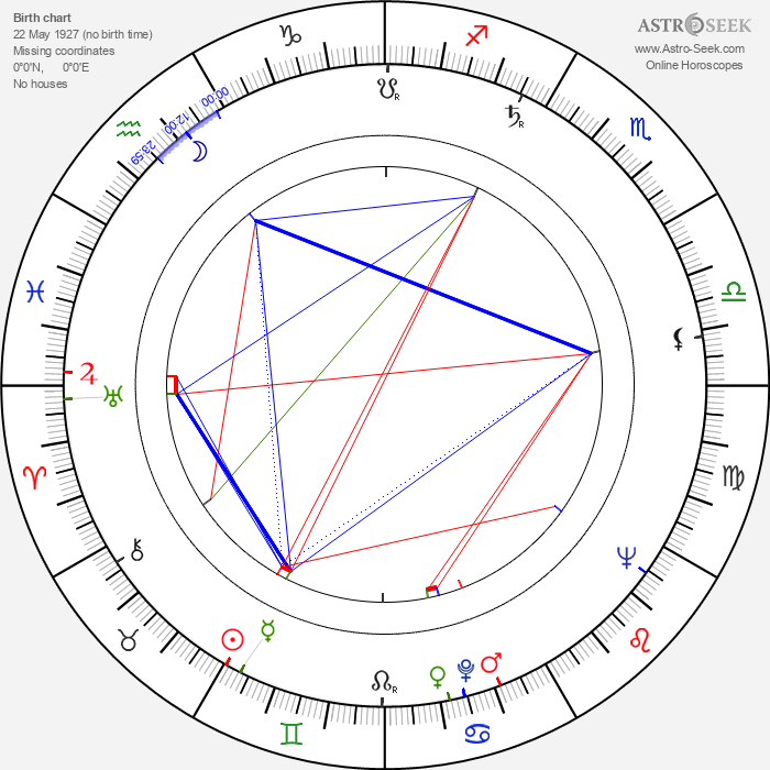 Phil Tucker - Astrology Natal Birth Chart