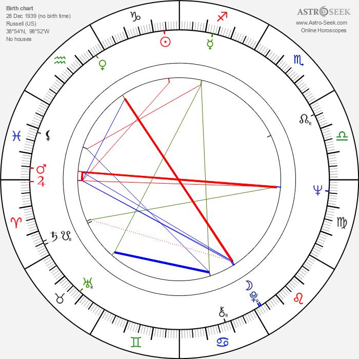 Philip Anschutz - Astrology Natal Birth Chart
