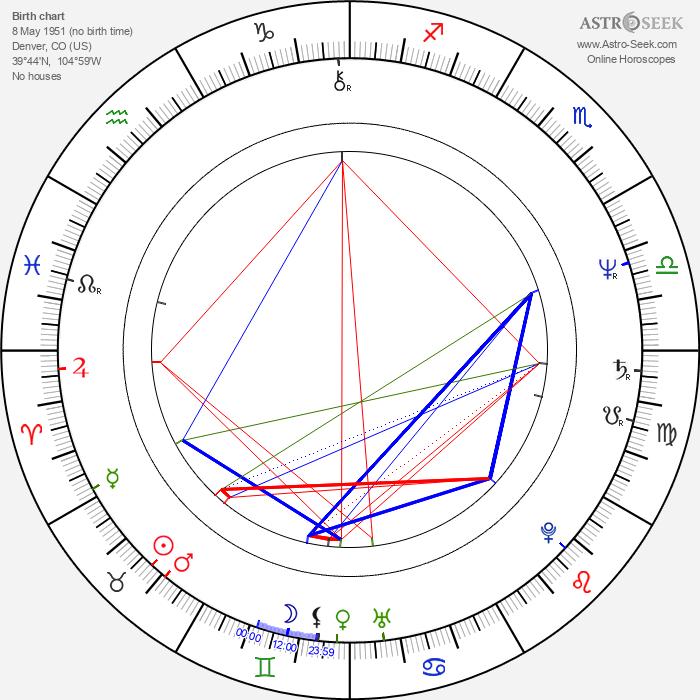 Philip Bailey - Astrology Natal Birth Chart