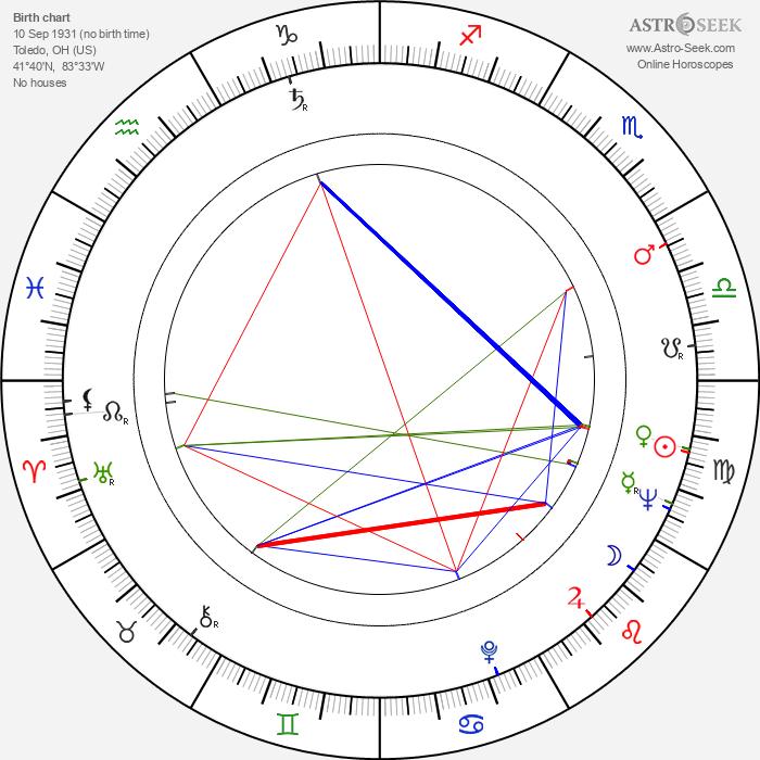 Philip Baker Hall - Astrology Natal Birth Chart