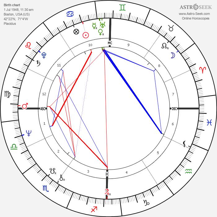 Philip Biancardi - Astrology Natal Birth Chart