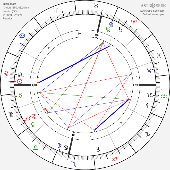 Philip Bourke Marston - Astrology Natal Birth Chart