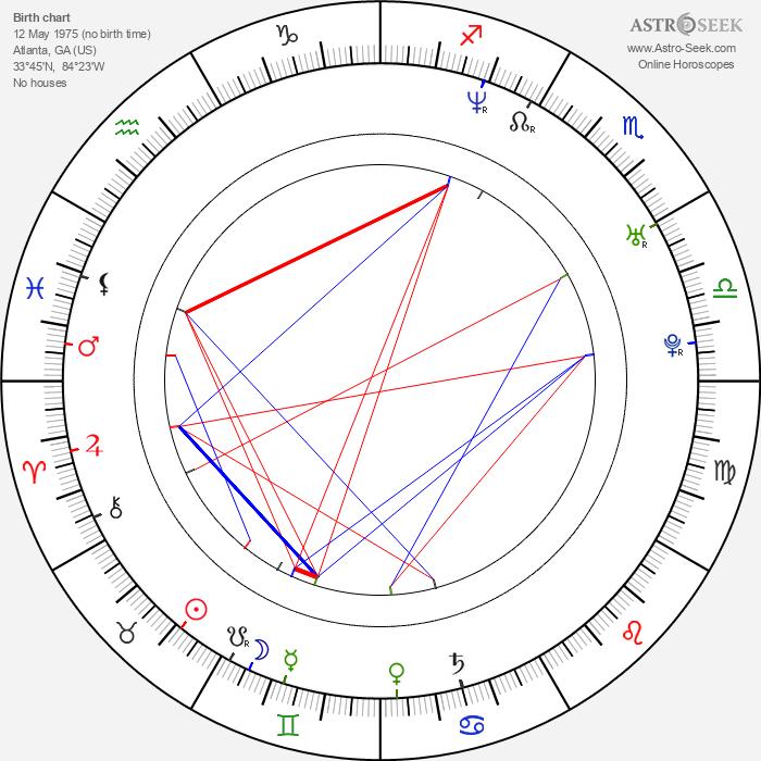 Philip Boyd - Astrology Natal Birth Chart