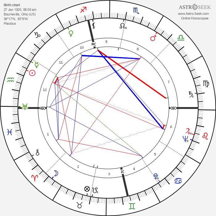Philip Caldwell - Astrology Natal Birth Chart