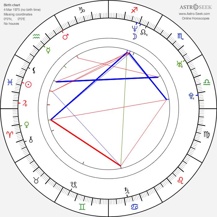 Philip Clayton Smith - Astrology Natal Birth Chart