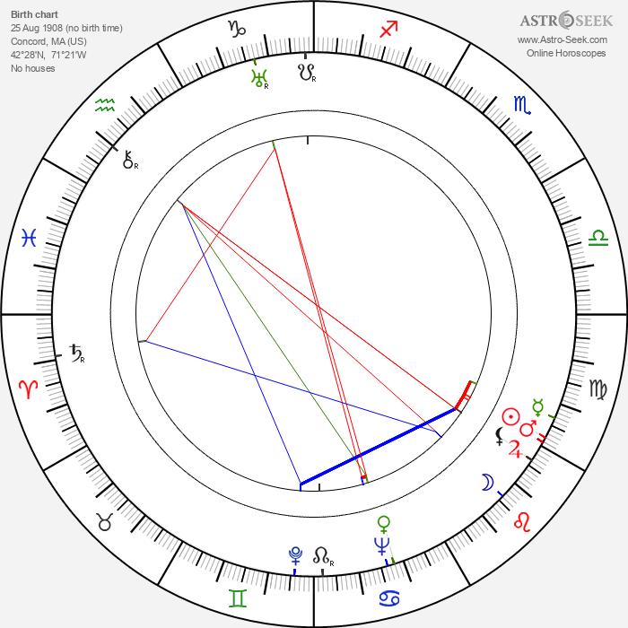 Philip Coolidge - Astrology Natal Birth Chart