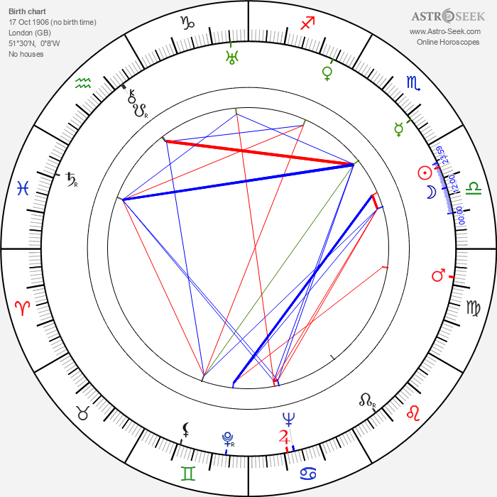 Philip Harben - Astrology Natal Birth Chart