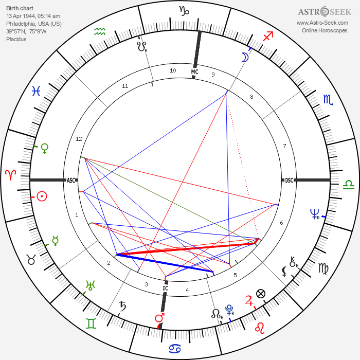 Philip J. Berg - Astrology Natal Birth Chart