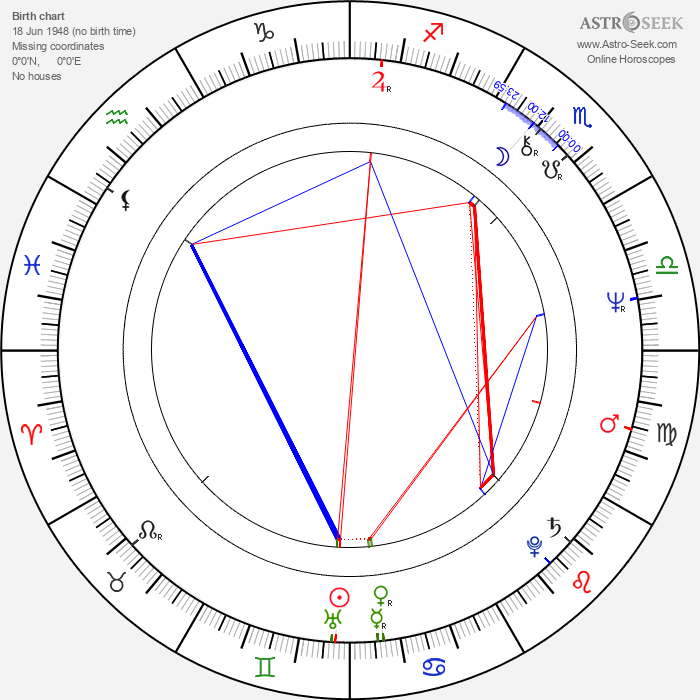 Philip Jackson - Astrology Natal Birth Chart