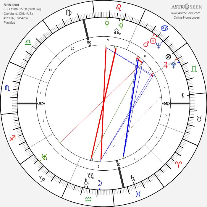 Philip Johnson - Astrology Natal Birth Chart
