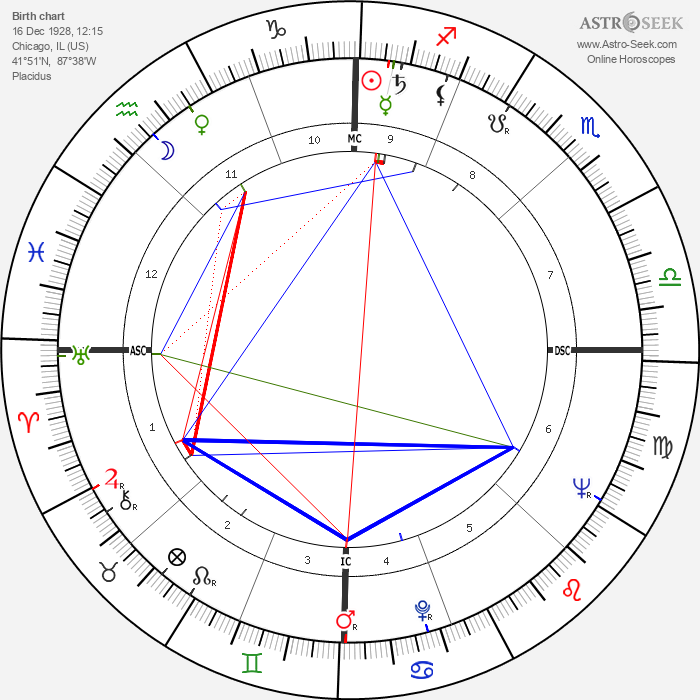 Philip K. Dick - Astrology Natal Birth Chart